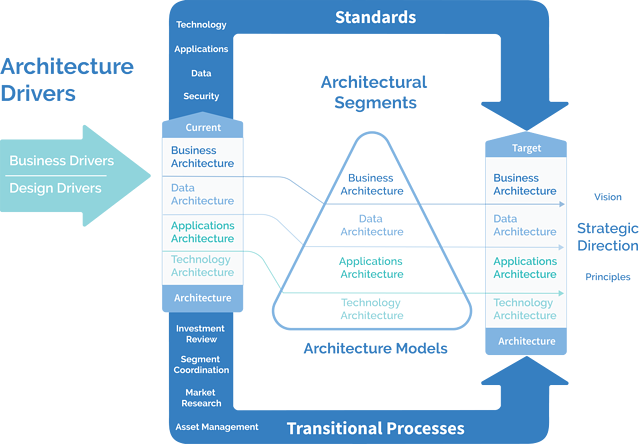 Federal Enterprise Architecture Framework (FEAF)
