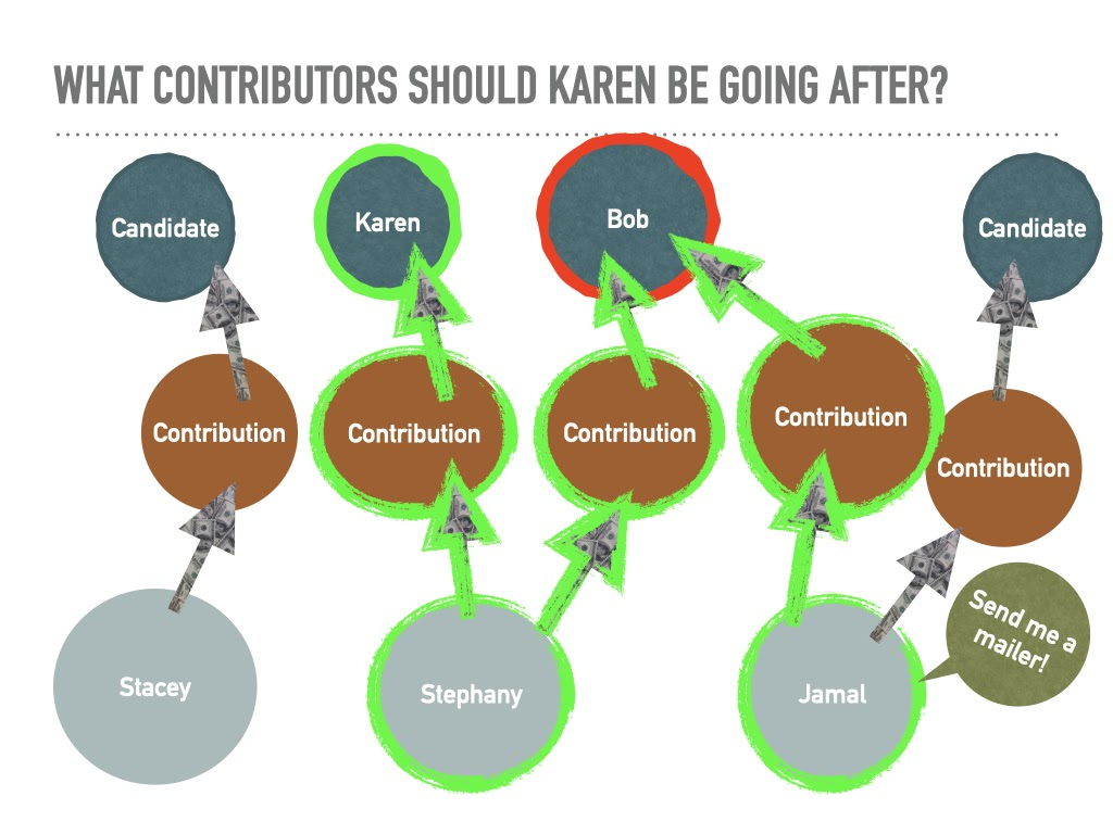 Modeling Campaign Contributions - Who should Karen look at?
